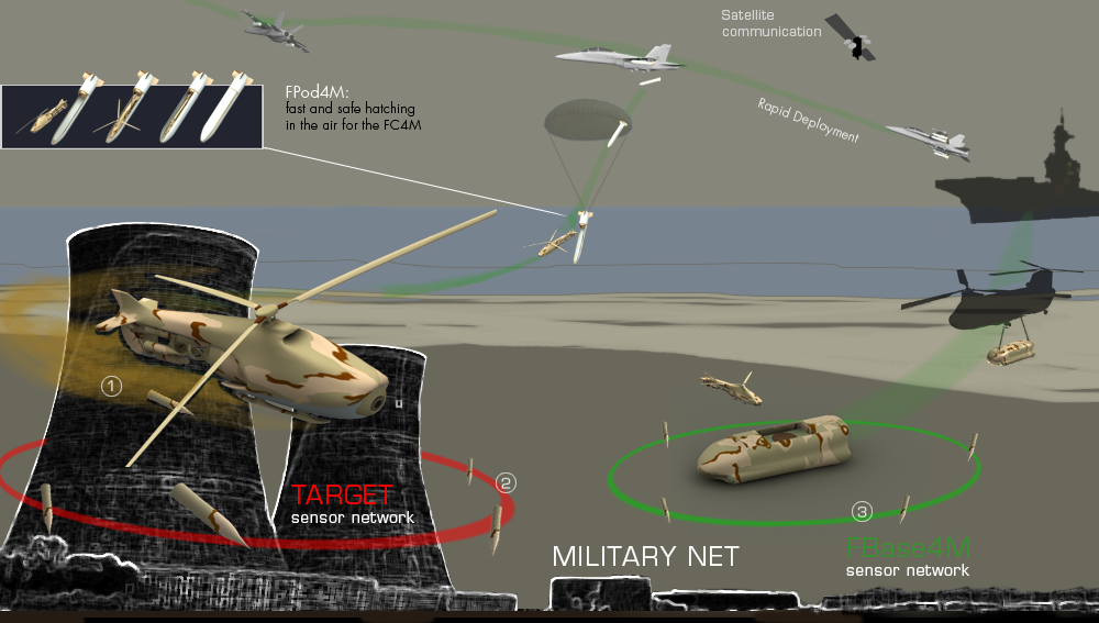 Network (NET) for Military powered by Artificial Intelligence (AI) and DragonXi Unmanned Autonomous System (UAS)